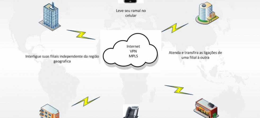 Soluções IP